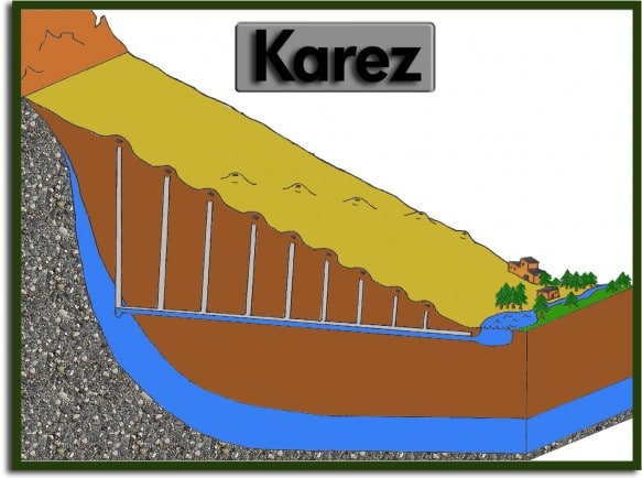 A diagram showing how Uyghur Karez bring water to the Taklamakan Desert.