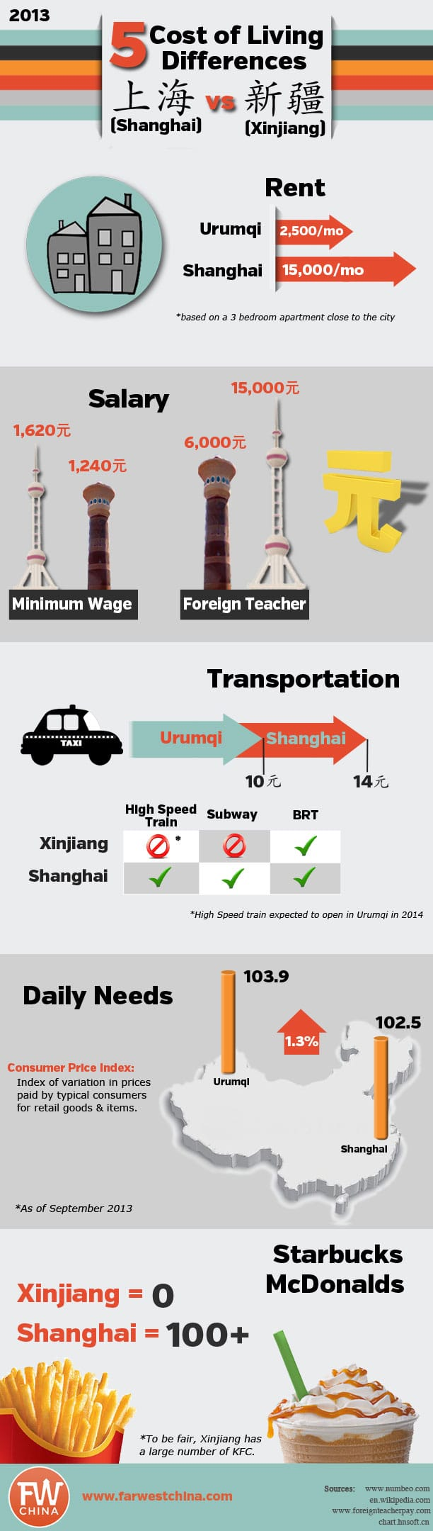 Cost of Living: Xinjiang 2013 - Infographic