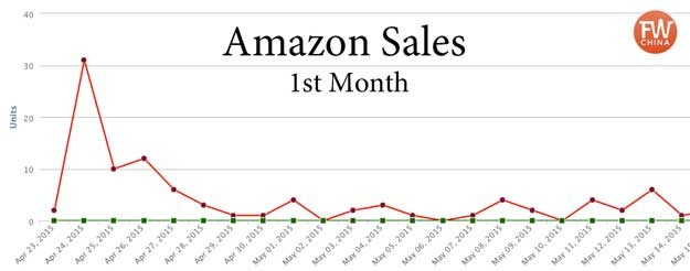eBook Sales Chart for the first month