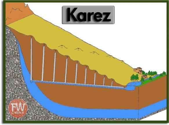 A diagram of the Uyghur karez irrigation system in Turpan, Xinjiang